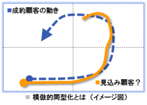 ソリューションサービス図1